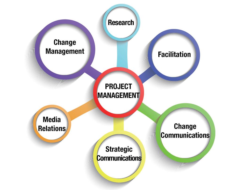 Ames Associates   Communications Management